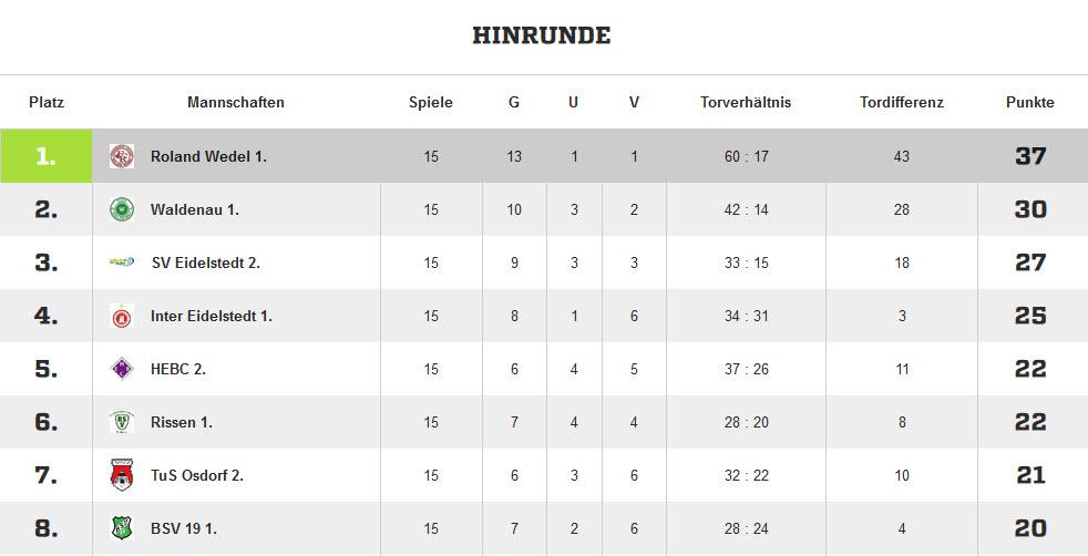 Hinrundentabelle Saison 2014/15