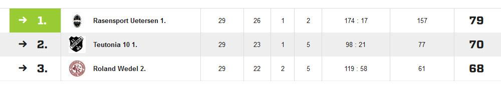 2019-05 Tabelle der Kreisliga 7