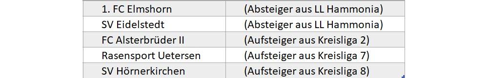 Staffeleinteilung Bezirksliga West 2019/20